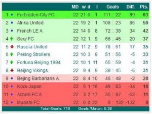 1011 FC Premier League
