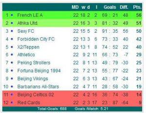 0809 FC Premiere League